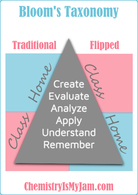 How Bloom's taxonomy is reversed for the flipped versus the traditional classroom. In the traditional classroom, lower levels of thinking happen in class while higher levels happen at home. In the flipped chemistry classroom, lower levels of thinking happen at home, while higher levels happen in class under the supervision of an expert teacher.