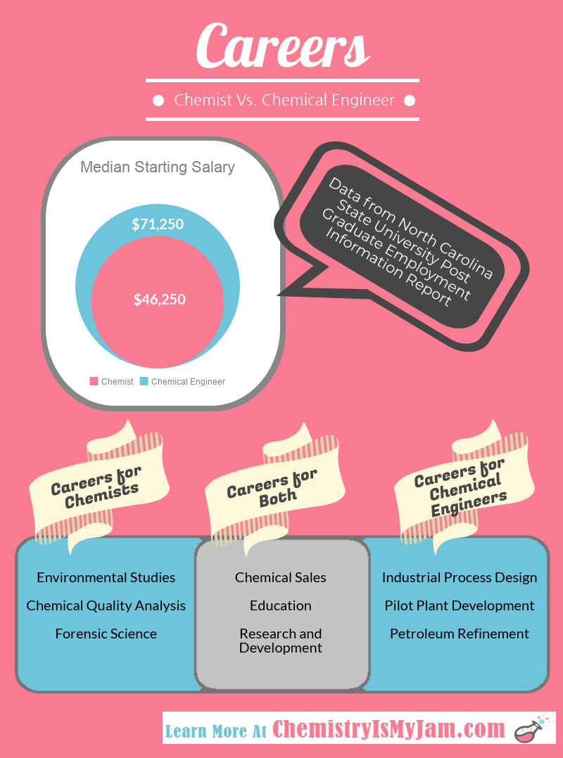 This infographic highlights the differences in the careers that chemists and chemical engineers choose.